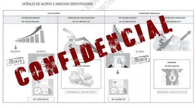 Olimpia, Trovato y Fundación Franjeada: investigados por indicios de lavado y evasión
