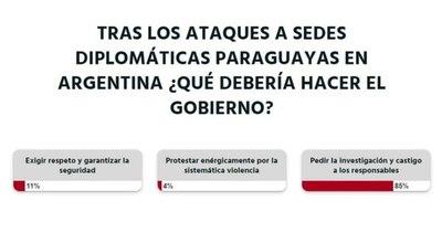 La Nación / Votá LN: Gobierno debe investigar y castigar a responsables de actos vandálicos, opinan lectores