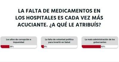 """La Nación / Votá LN: """"Por la mala administración de los gobernantes"""" no hay medicamentos, opinan lectores"""