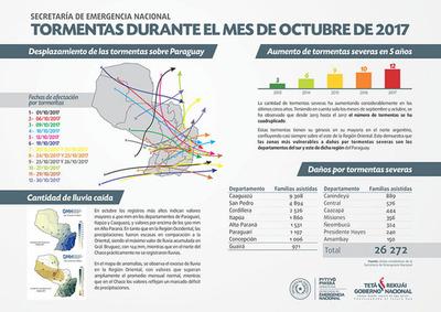 En octubre se registraron 12 temporales severos y afectaron a 26 mil familias en Paraguay