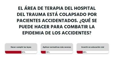 """La Nación / Votá LN: """"Cumplir las leyes"""" frenará la epidemia de accidentes, opinan los lectores"""