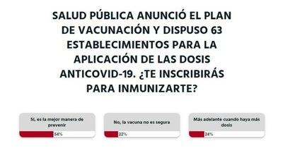 La Nación / Votá LN: más de la mitad de las personas se inscribirían para acceder a las vacunas, según lectores