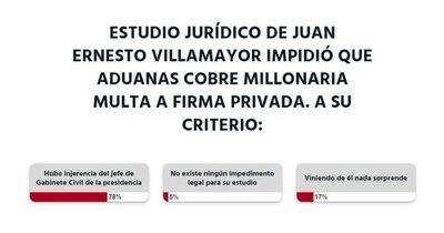 La Nación / Votá LN: los lectores creen que Villamayor tuvo injerencia en el reciente caso de la DNA