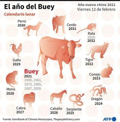 Año del Búfalo, en el calendario chino