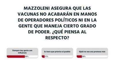 La Nación / Votá LN: lectores creen que en esta etapa no solo accederán personas de riesgo a la vacuna anti-COVID