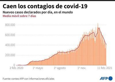 Nuevos casos de covid-19 continúan bajando en los últimos siete días