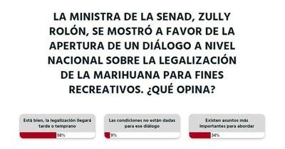 La Nación / Votá LN: marihuana con fines recreativos se legalizará tarde o temprano, opinan los lectores