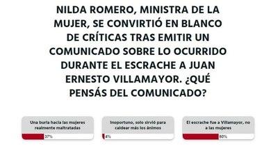 La Nación / Votá LN: escrache fue a Villamayor, no a las mujeres, afirman los lectores