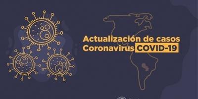 Salud reporta 20 fallecidos, 1.037 contagios y 813 internados por Covid-19