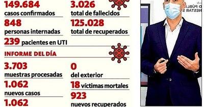 La Nación / Reportaron 18 fallecidos y 1.062 nuevos positivos