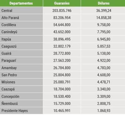 Revelan que tierras agrícolas de Alto Paraná cuestan el doble que las de Estados Unidos