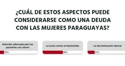 """La Nación / Votá LN: """"La lucha contra el feminicidio"""", materia pendiente con las mujeres paraguayas"""
