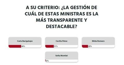 La Nación / Votá LN: la gestión de Carla Bacigalupo es la más transparente y destacable, según lectores