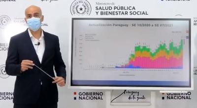 Salud reporta aumento casos de Covid-19 en varios puntos del país