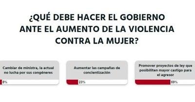 La Nación / Votá LN: se deben implementar leyes más severas para los agresores de mujeres