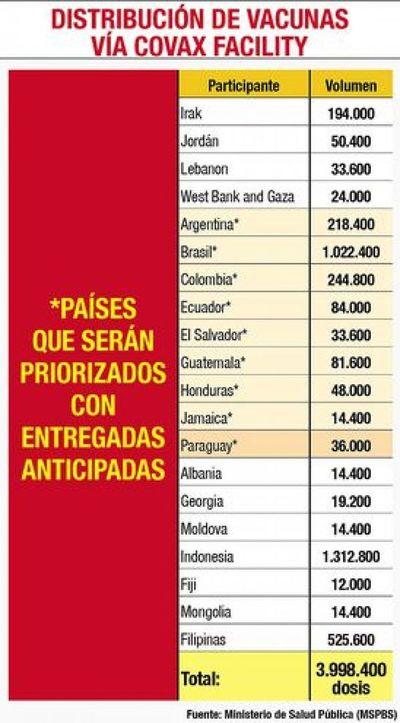 Tras larga espera, Salud dice que se priorizará a Paraguay con 36.000 dosis