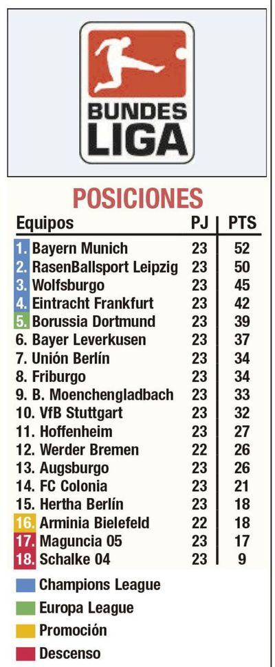 Dos puntos, entre Bayern y Leipzig