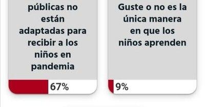 La Nación / Votá LN: para lectores, las instituciones educativas públicas no están adaptadas para clases presenciales