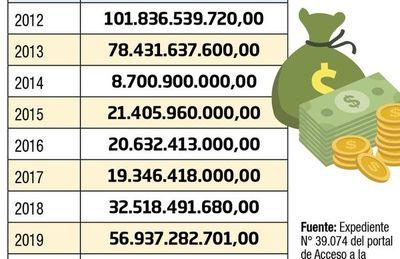 Transportistas, con generosos subsidios en aumento, apuntan a suba de pasaje