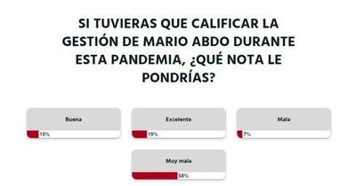 """La Nación / Votá LN: la ciudadanía califica de """"muy mala"""" la gestión de Mario Abdo Benítez"""