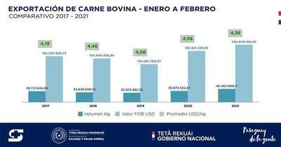 Optimismo ante buen repunte de exportaciones ganaderas, con 13% de crecimiento