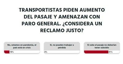"""La Nación / Votá LN:  """"Si sube el pasaje, no deberían tener subsidio"""", opinan los lectores"""
