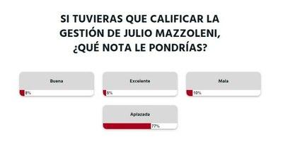 """La Nación / Votá LN: lectores """"aplazan"""" gestión de Mazzoleni"""