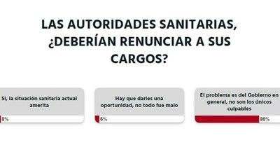 """La Nación / Votá LN: a criterio de los lectores """"El problema es el Gobierno en general"""""""