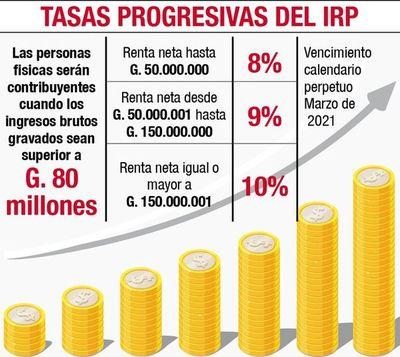 El IRP se paga desde hoy hasta en 12 cuotas