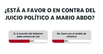 La Nación / Votá LN: los lectores apoyan el juicio político a Mario Abdo