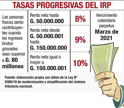 Hasta en 12 cuotas se podrá pagar el IRP