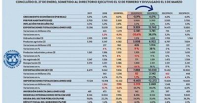 La Nación / Marito reprime brutalmente la economía