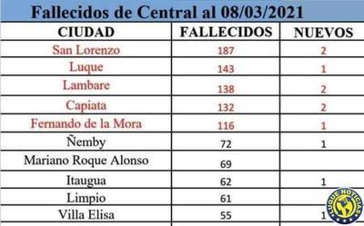 Central registra 1.220 muertos y 73.212 infectados por Covid en 1 año de pandemia •