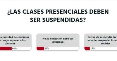 La Nación / Votá LN: la ciudadanía cree que se deberían suspender las clases presenciales