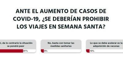 """La Nación / Votá LN: """"Se deberían prohibir los viajes en Semana Santa"""", según lectores"""