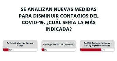 La Nación / Votá LN: prohibir la aglomeración, clave para disminuir los contagios, según lectores