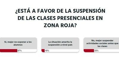 La Nación / Votá LN: los lectores están a favor de la suspensión de clases presenciales