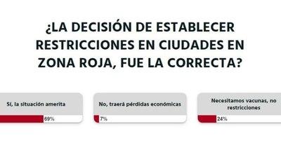 La Nación / Votá LN: a criterio de los lectores, es necesaria la restricción horaria