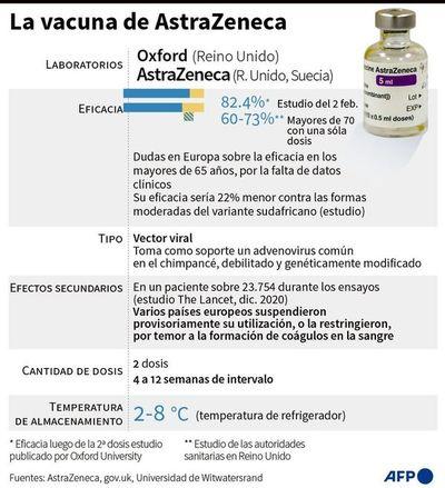 Dudas sobre AstraZeneca amenazan inmunización