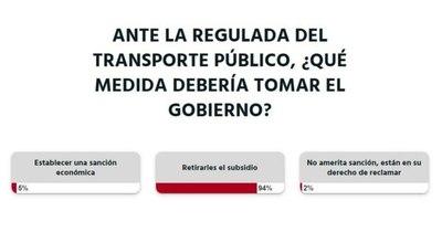 La Nación / Votá LN: el Gobierno debería retirarles el subsidio a los transportistas, según lectores