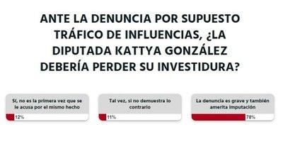La Nación / Votá LN: Kattya González debería perder su investidura y ser imputada, según lectores