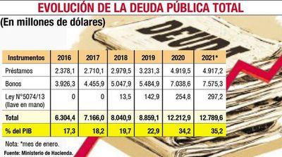 La deuda pública ya aumentó al  35,2% del PIB en  primer mes del año