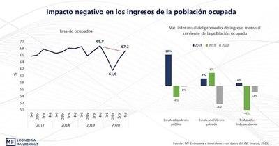 La Nación / Salarios privados cayeron
