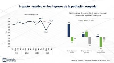 Datos del Instituto Nacional de Estadística indica que funcionarios públicos no sufrieron caída de ingresos en el 2020