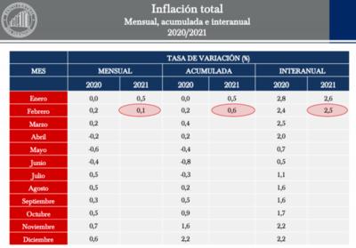 La inflación de febrero fue del 0,1%
