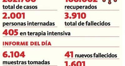 La Nación / Número de internados ya pasó de 2.000 pacientes