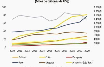 Paraguay y su política de endeudamiento: descripción y perspectivas