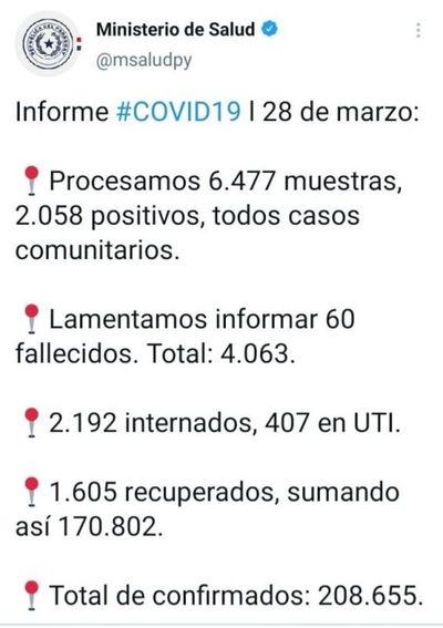 Reportan un domingo con 60 muertos por COVID-19