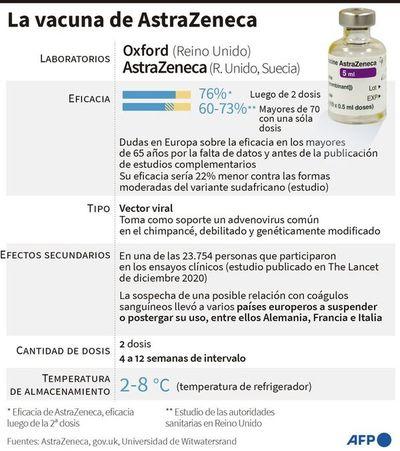 AstraZeneca es la vacuna más usada, pese a temores