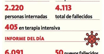 La Nación / Alarmante: 50 decesos y 2.220 internados